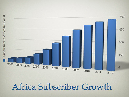 African mobile subscriber growth