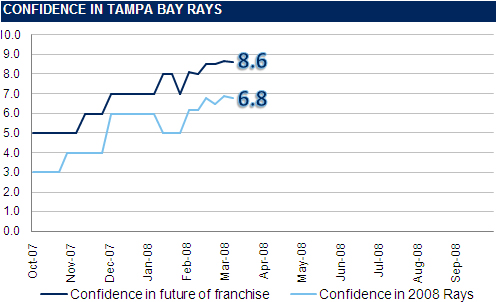 [RI CONFIDENCE GRAPH] The Rays Index Confidence Graph: 3 Weeks Until Opening Day
