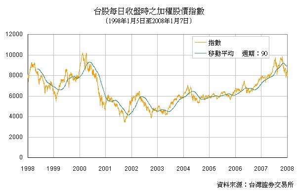 台股每日收盤時之加權股價指數