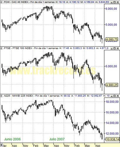 Perspectiva Semanal índices Europa CAC 40 y FTSE 100 y Asia Nikkei 225 (3 octubre 2008)