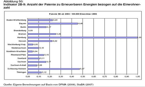 Erneuerbare Energien Patente