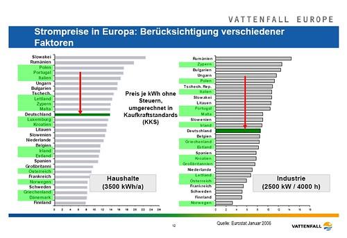 Strompreis und Atomkraftwerke