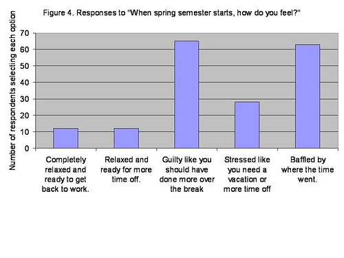 Time off between semesters - Figure 4