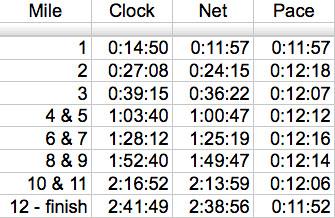 OUC 1/2 Marathon Splits (by Kitzzy)