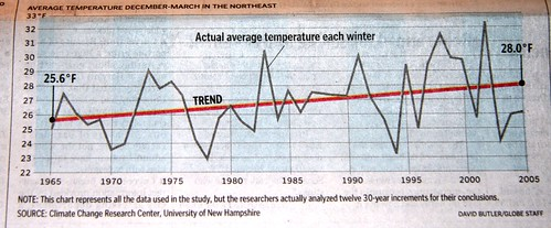 winter temperature graph