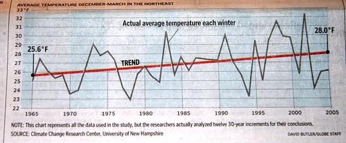 winter temperature graph