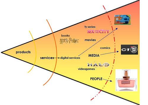 Trends: Evoluzione del Brand