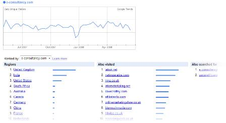 Google Trends - E-consultancy
