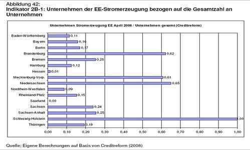 Anzahl Unternehmen Erneuerbare Energien Stromerzeugung