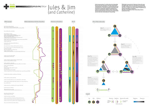 Jules & Jim by densitydesign.
