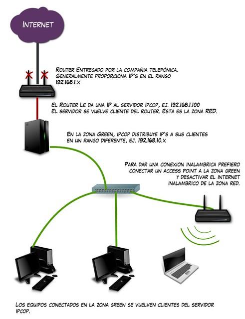 Diagrama de conexión entre Infinitum e IPCop