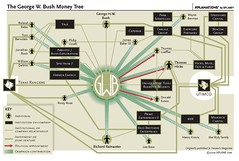 The George Bush Money Tree (dgray_xplane) Tags: money tree george bush georgebush trail campaign dubya finance funding
