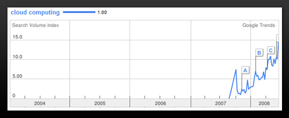 Cloud computing search trend