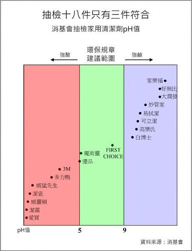 抽檢十八件只有三件符合環保規章(原)