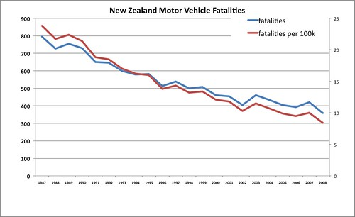 NZ Fatalities since 87 (road)