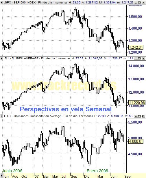 Perspectiva Semanal índices USA S&P500, DJ Industriales y DJ Transportes (5 septiembre 2008)