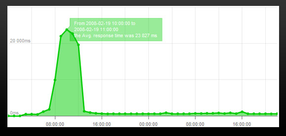 Pingdom response time graph