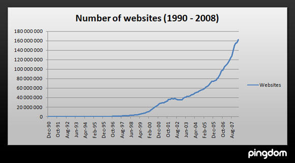 Number of websites on the internet from 1990 to 2008