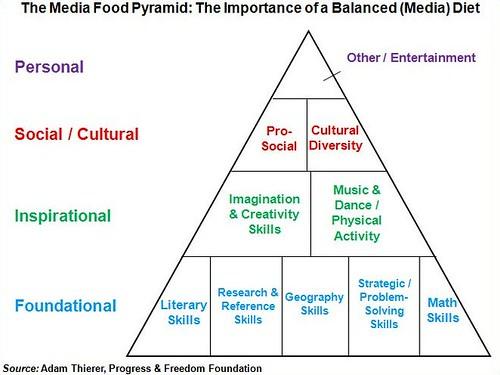 Media Food Pyramid