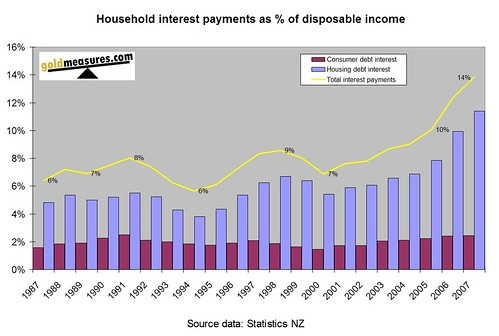 Household interest payments as % of disposable income