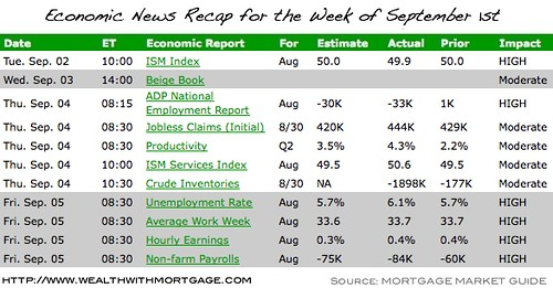 Economic Recap for the week of September 1st, 2008