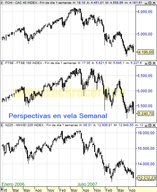 Perspectiva Semanal índices Europa CAC 40 y FTSE 100 y Asia Nikkei 225 (5 septiembre 2008)