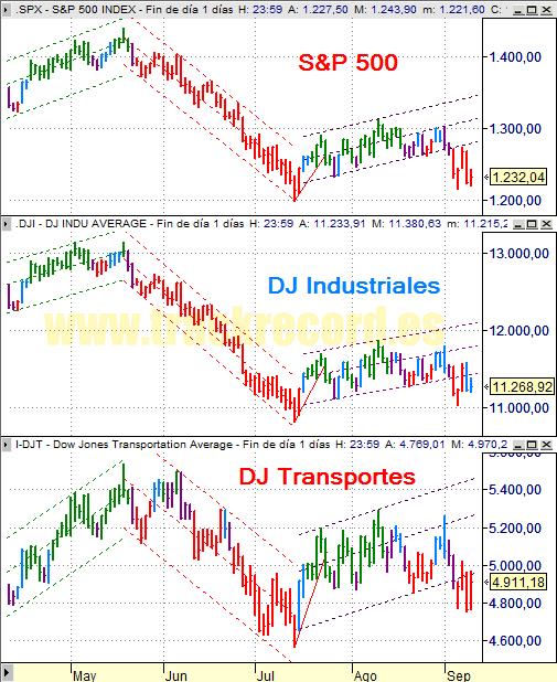 Estrategia índices USA S&P500, DJ Industriales y DJ Transportes (10 septiembre 2008)