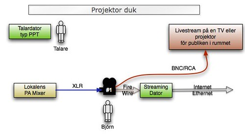 Kopplings schema BASIC livestreaming