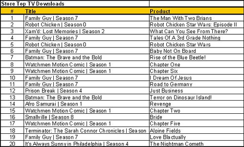 Top TV downloads 12 19 08