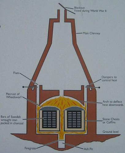 Furnace layout