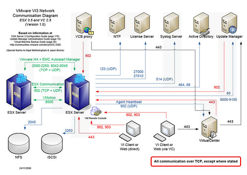 Application Network Port Diagram - Owner Manual & Wiring Diagram