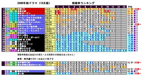 視聴率2008年秋ドラマ