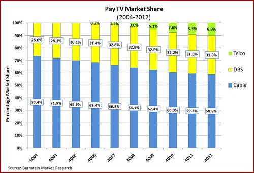 Pay TV market share