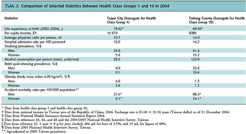最佳與最差健康水平族群的比較