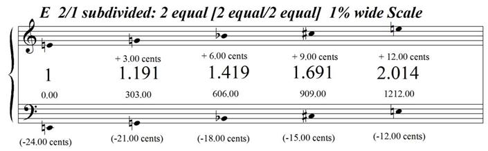 EOctaveSubdivided2Equal-2Equal2Equal-1PercentWide
