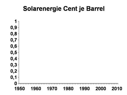 Kosten Solarenergie