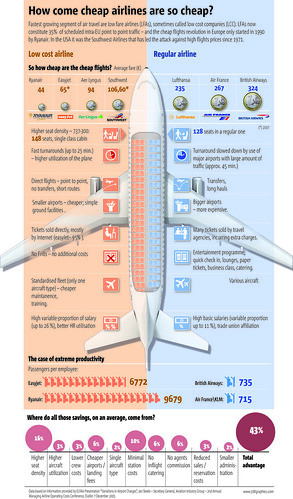 chart: compare cheap vs regular airline costs