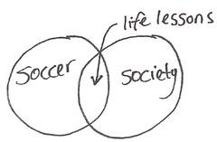 Soccer Venn Diagram
