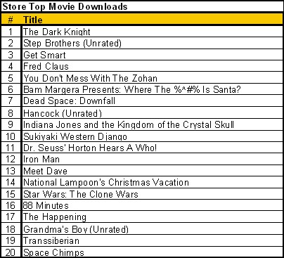 Top movie downloads 12 19 08