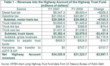 hwy trust fund