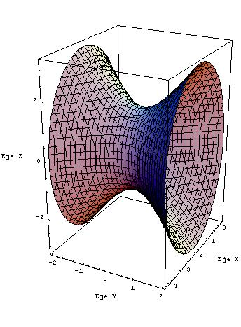 Hiperboloide de una hoja 2