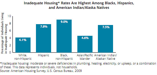 inadequate housing rates