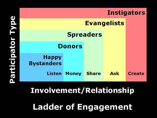 Ladder of Engagement - Version 1