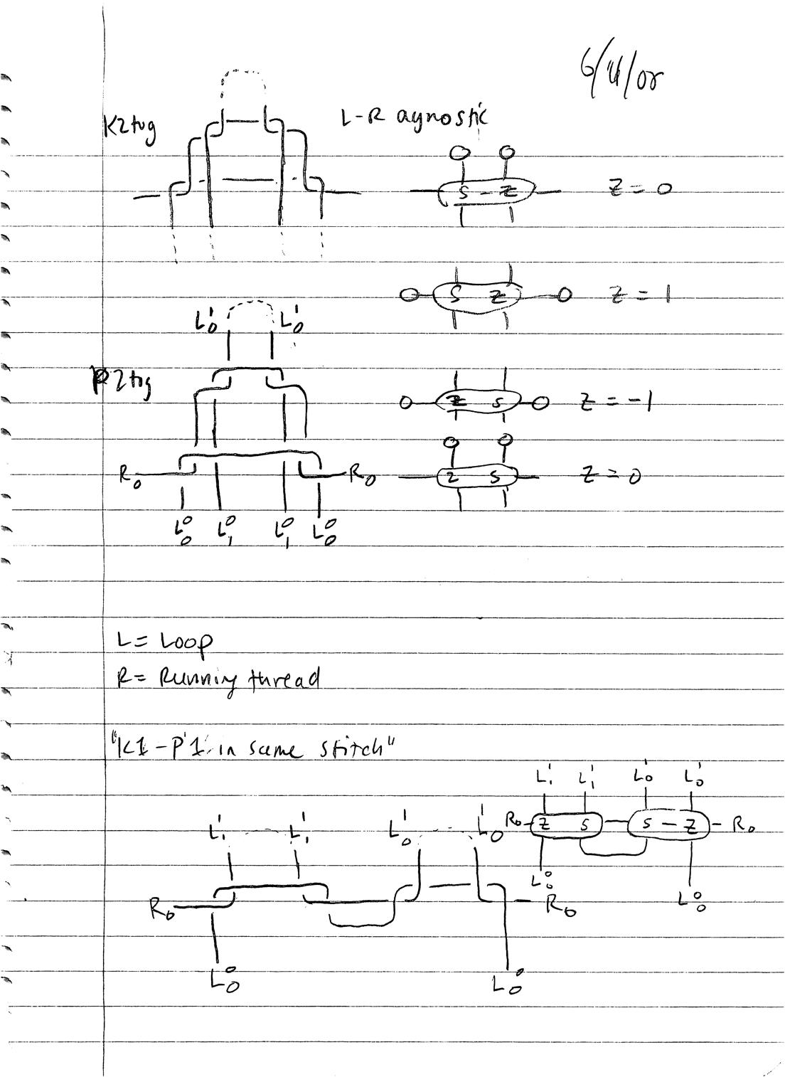 Orbital Notation Practice – Orbital Notation Worksheet