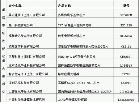 """CSIP 評選出的 2007 年度十大 """"中國芯"""""""