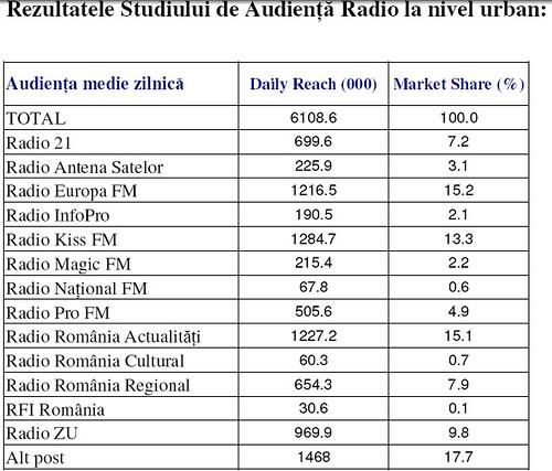 Auriente Radio pe Urban