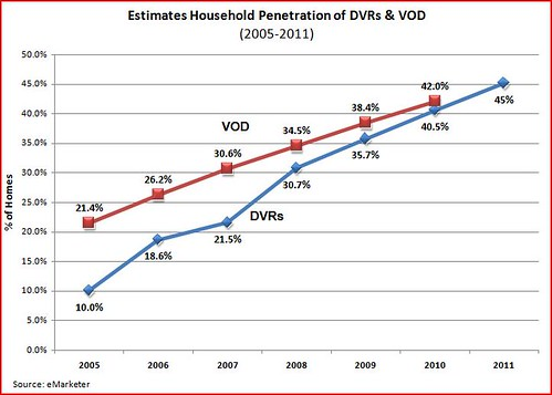 DVRs and VOD pentration