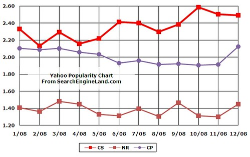 2008 Yahoo Search Volume