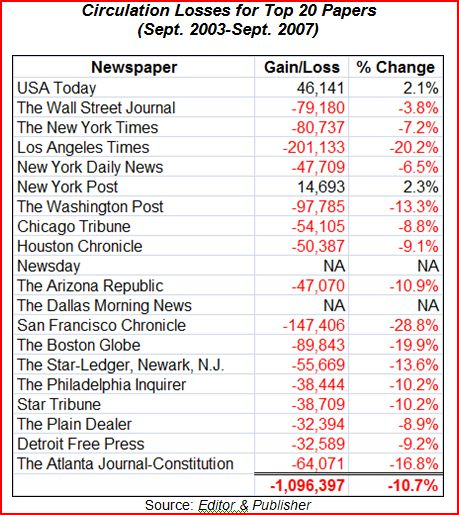 newspaper circulation losses