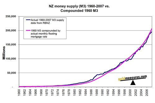 NZ money supply (M3) 1960-2007 vs.Compounded 1960 M3 Lin